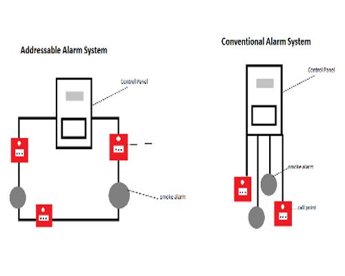 تفاوت سیستم اعلام حریق آدرس پذیر و متعارف